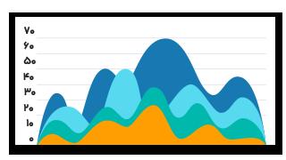 نمودار گزارش گیر ووکامرس